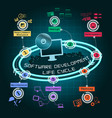 software development cycle infographic vector image vector image