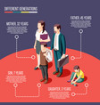 different generations isometric poster vector image vector image