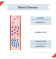 Icon blood disease leucocytosis and leukopenia vector image