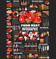 butchery meat food products infographic diagrams vector image