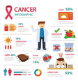 cancer infographic vector image vector image