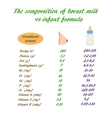 The composition of breast milk and infant formula vector image