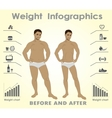 Thick and thin man Infographics Fastfood against vector image vector image