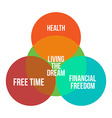 Living the dream infographics diagramm vector image