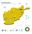 Energy industry and ecology of Afghanistan vector image