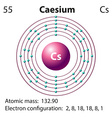 Symbol and electron diagram for Caesium vector image vector image