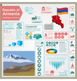 Armenia infographics statistical data sights vector image vector image