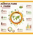 Agriculture and farming infographics icons vector image