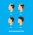cartoon hair transplant surgery card poster vector image vector image