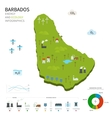 Energy industry and ecology of Barbados vector image vector image