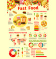 fast food infographics statistics template vector image vector image