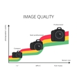 Infographic of image quality graph vector image vector image