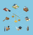 public justice isometric 3d infographics vector image