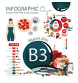 vitamin b3 pp nutritional sources vector image
