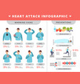 heart attack infographic healthcare symptoms vector image vector image