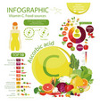 vitamin c or ascorbic acid vector image