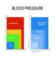 blood pressure chart vector image