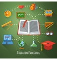 Flat concept of education processes with icons - vector image