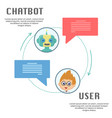 chatbot and user chating vector image vector image