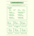 cannabidiols cbd with structural formulas vector image vector image