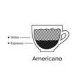 infographic american coffee recipe vector image