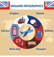 London England infographics vector image vector image