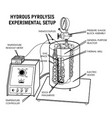 hydrous pyrolysis vector image vector image