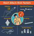 heart attack risk factors logo icon design vector image
