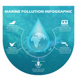 environmental risks and pollution vector image