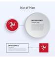 Isle of Man Country Set vector image