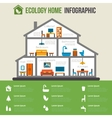 Eco-friendly home infographic vector image vector image