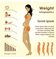 Girl measuring herself measuring tape weight vector image