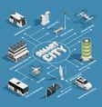 smart city technology isometric flowchart vector image vector image