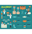 Allergy vector image vector image