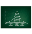 Normal Distribution or Gaussian Bell Curve vector image vector image