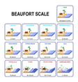 beaufort wind force scale vector image vector image