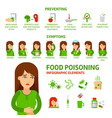 food poisoning flat infographic elements vector image vector image