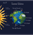 summer solstice infographic with climate zones and vector image