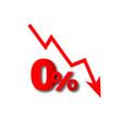 money loss more than zero percent vector image
