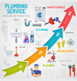 Plumbing Service Timeline Infographics vector image