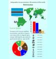 botswana infographics for presentation all vector image vector image