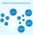 infographics digital marketing effectiveness vector image