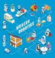 isometric modern robotics infographics vector image vector image