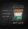 Iced mint latte coffee recipe