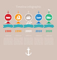 timeline infographic with sea transport icons and vector image