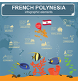French Polynesia infographics statistical data vector image vector image
