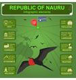 Nauru infographics statistical data sights vector image vector image