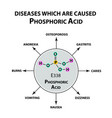 diseases that cause orthophosphoric acid formula vector image vector image