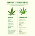 hemp oil vs cannabis oil vertical infographic vector image