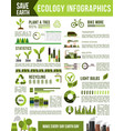 ecology and nature conservation infographic design vector image vector image